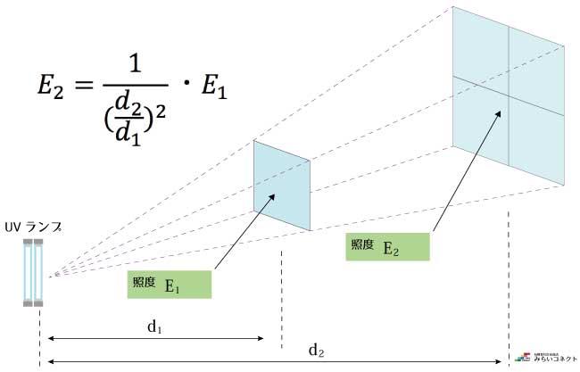 殺菌線照度:距離の逆2乗則