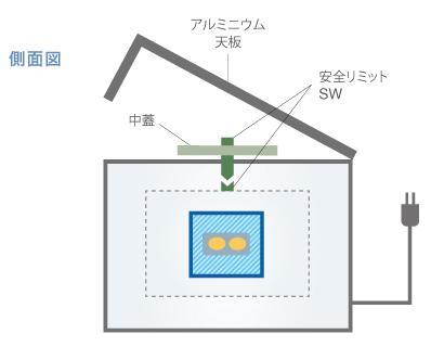 ウイルスエリミネーター安全構造