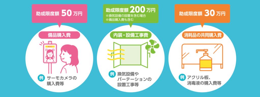 東京都中小企業振興公社の「中小企業等による感染症対策助成事業」