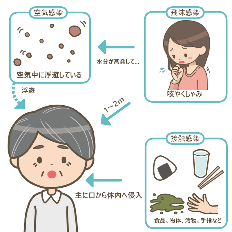 air-infection-contact-infection-droplet-infection